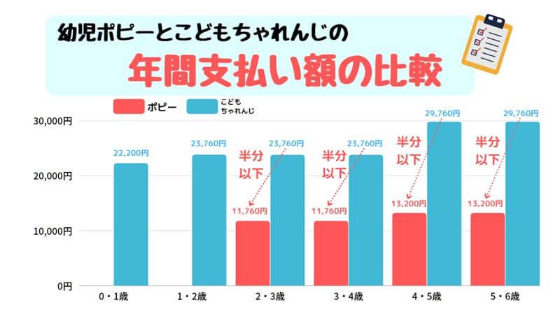 幼児ポピーとこどもちゃれんじの年間支払い額の比較
