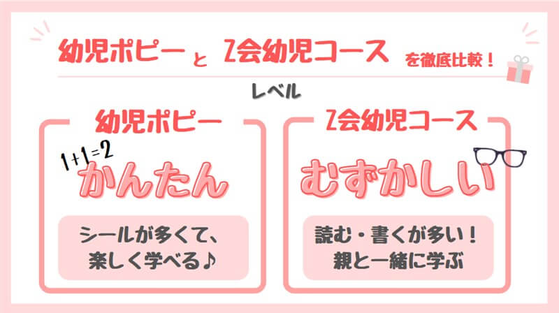 幼児ポピーとZ会幼児コースの比較(レベル)