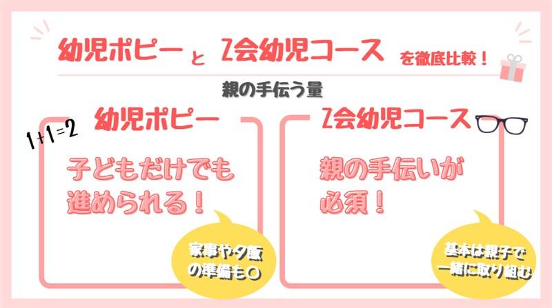 幼児ポピーとZ会幼児コースの比較(親の手伝う量)