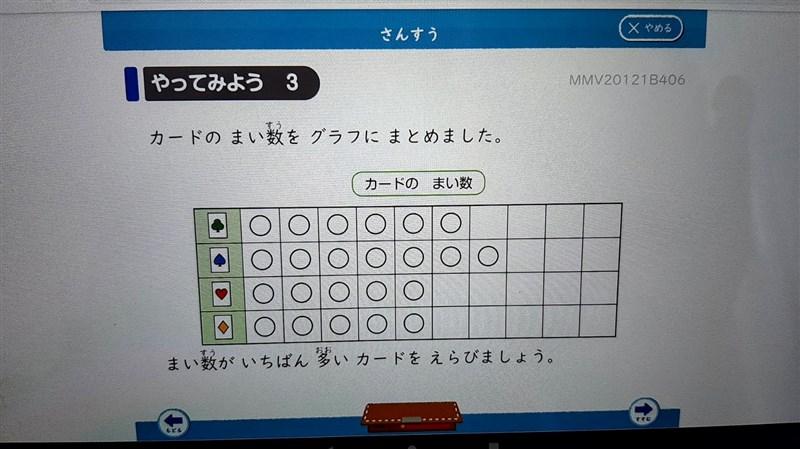 Z会小学生タブレットコースの算数で出題される問題