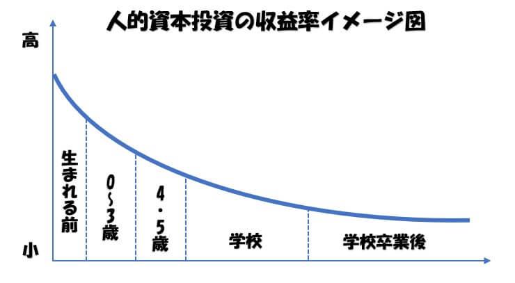 人的投資の収益率イメージ図