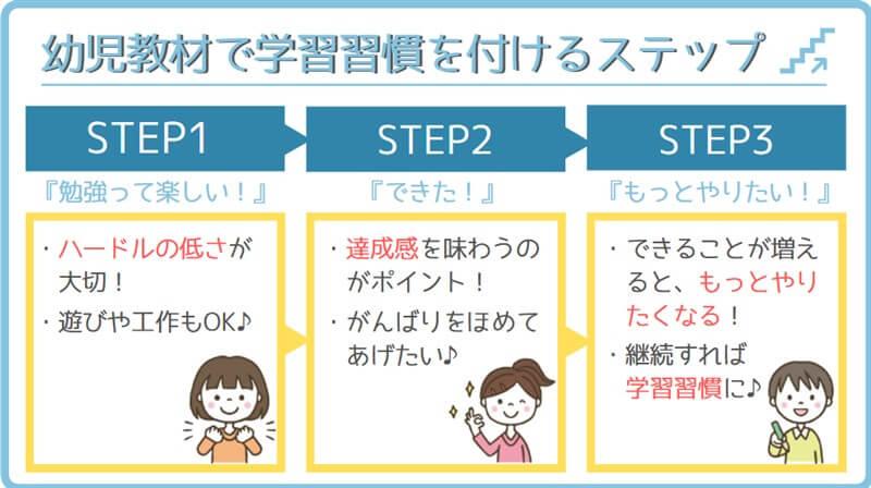 幼児教材で学習習慣を付けるステップ