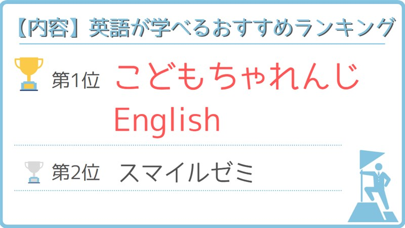 英語が学べるおすすめランキング