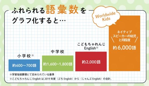 WorldwideKidsで触れられる語彙数
