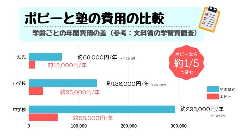 ポピーと塾の費用の比較