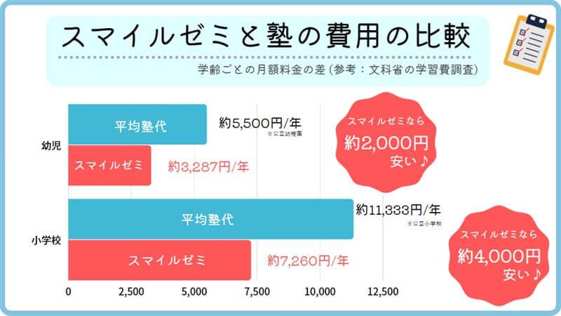 スマイルゼミと塾の費用の比較