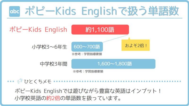 ポピーKids Englishで扱う単語数